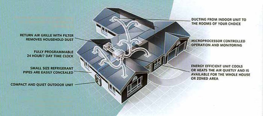 What is Ducted Air Conditioner?